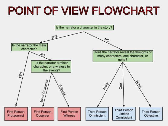 POV Flowchart